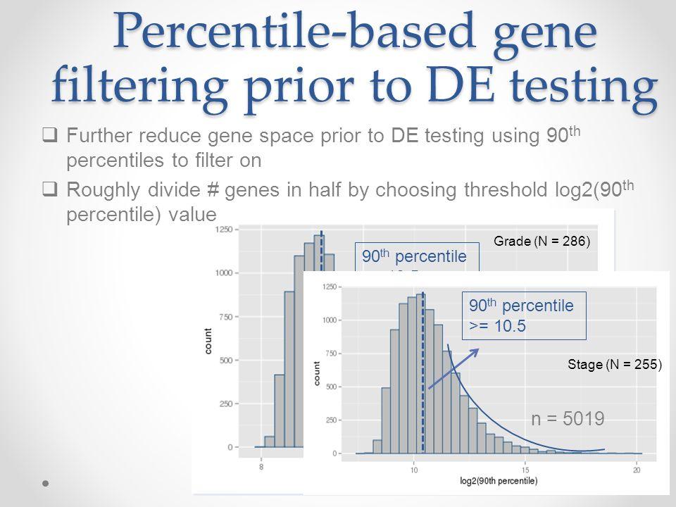 MRNASeq analysis using TCGA HNSC data Vinay Kartha Monti lab