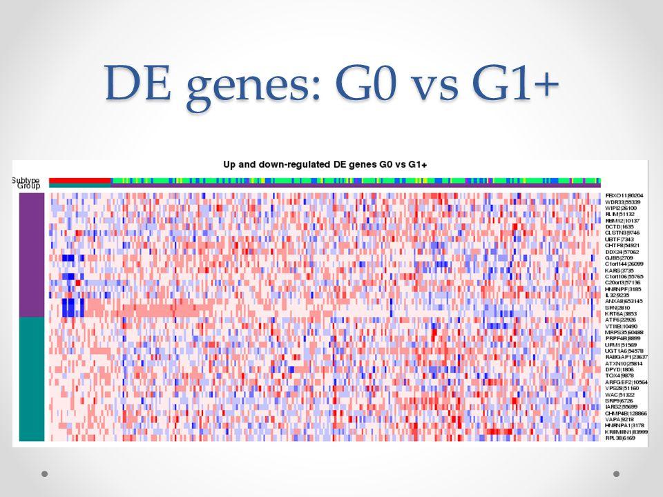 What Is Gx9 Gene