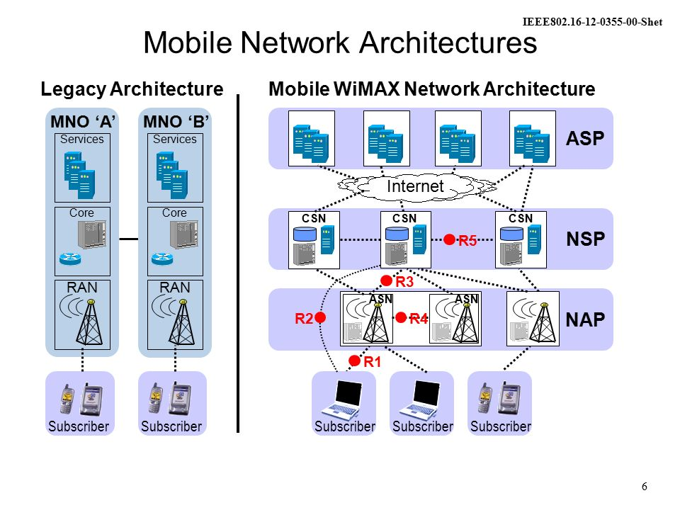 Wimax Networking Paradigms Base For Heterogeneous Networking In
