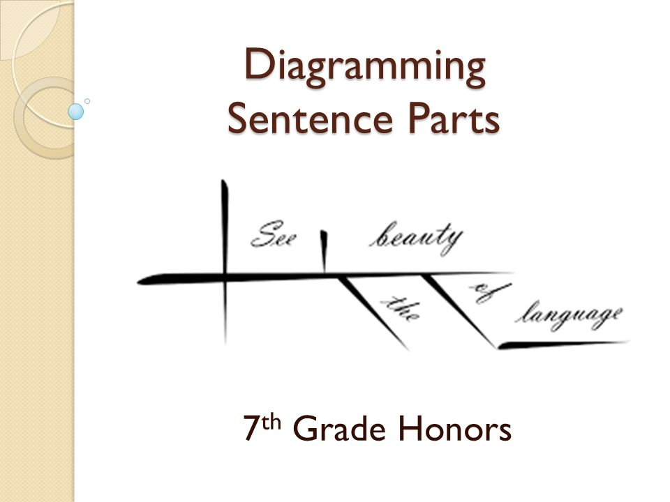 Diagram parts of a declarative sentence diy enthusiasts wiring diagramming sentence parts 7 th grade honors why diagram sentence rh slideplayer com interrogative sentence give me a declarative sentence ccuart Choice Image