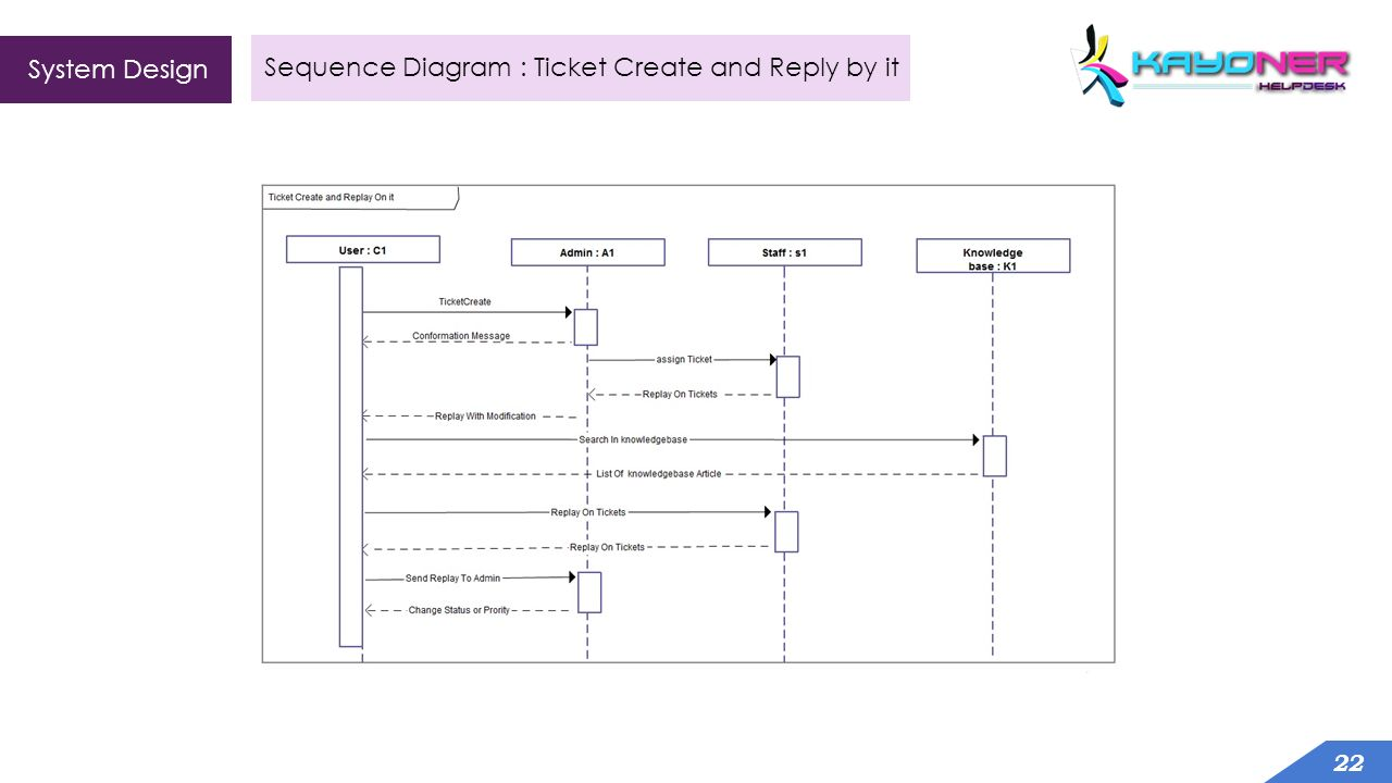 Helpdesk module based website development with liferay cms developed 22 22 system design 22 sequence diagram ticket create and reply by it ccuart Images