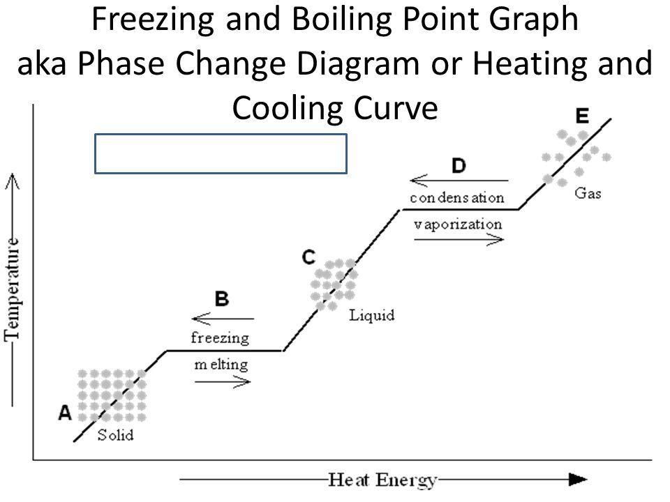 Heating Curve Diagram Plasma Electrical Work Wiring Diagram