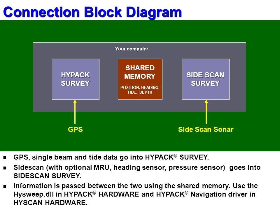 Side scan hardware configuration hypack connection block diagram gps connection block diagram gps single beam and tide data go into hypack survey ccuart Choice Image