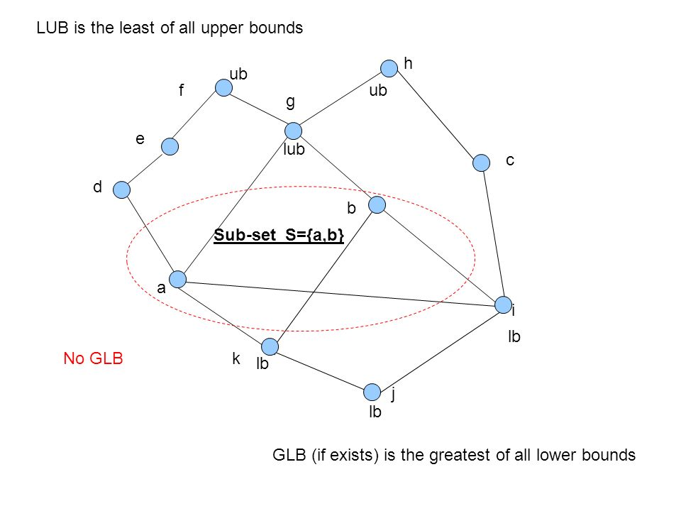 Computing fundamentals 2 lecture 4 lattice theory lecturer patrick 57 j a b c ccuart Images