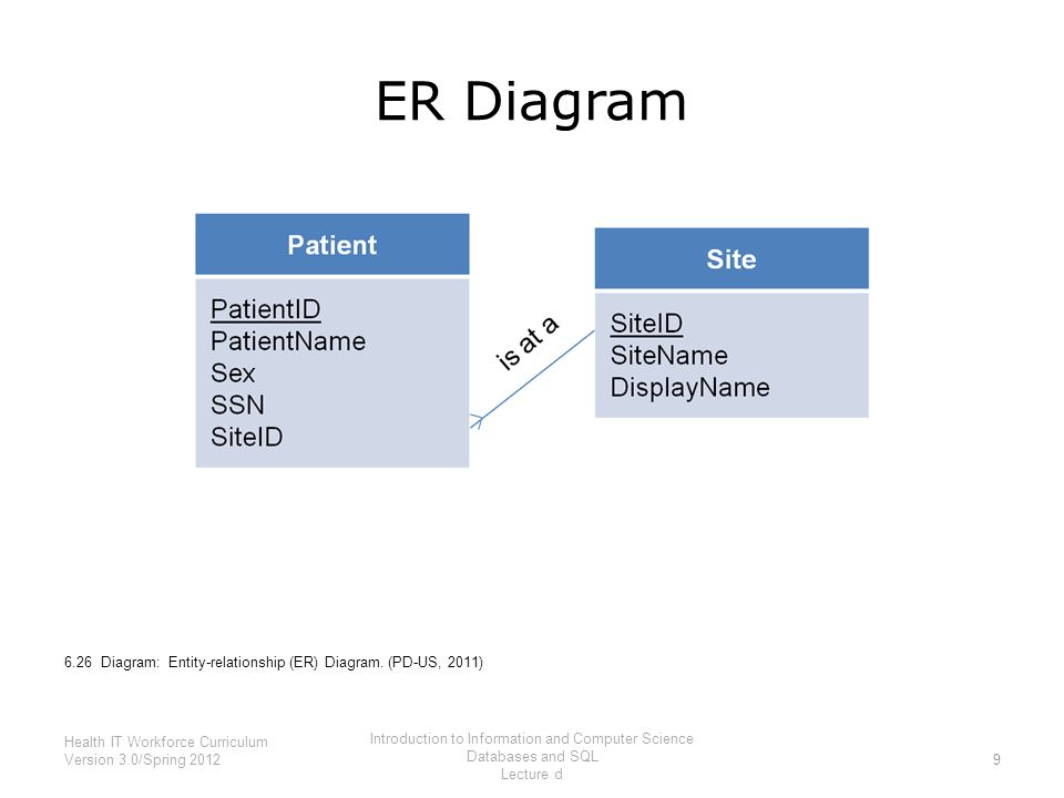 Introduction to information and computer science databases and sql 9 er diagram ccuart Gallery