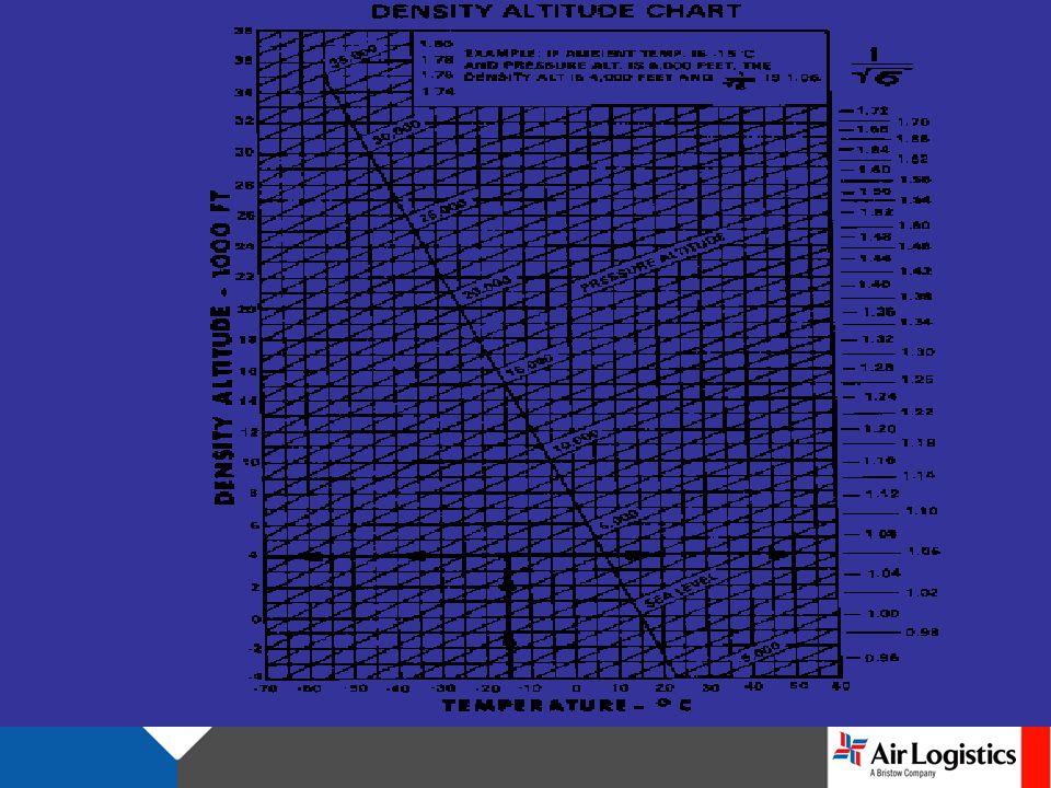 Air Density Chart
