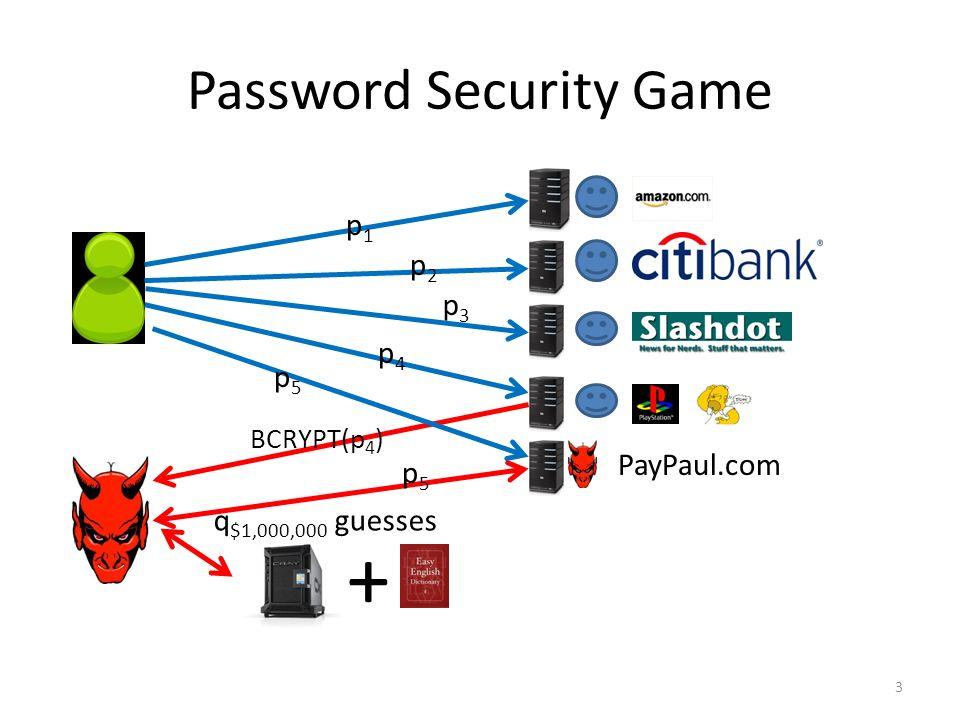 Human-Computable Passwords Jeremiah Blocki Manuel Blum