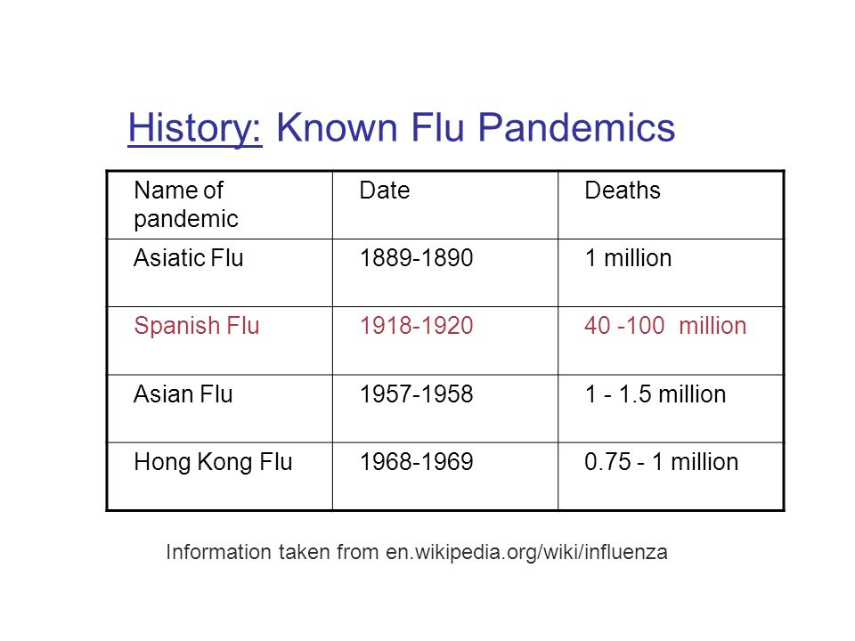 History: Known Flu Pandemics Name of pandemic DateDeaths Asiatic Flu million Spanish Flu million Asian Flu million Hong Kong Flu million Information taken from en.wikipedia.org/wiki/influenza