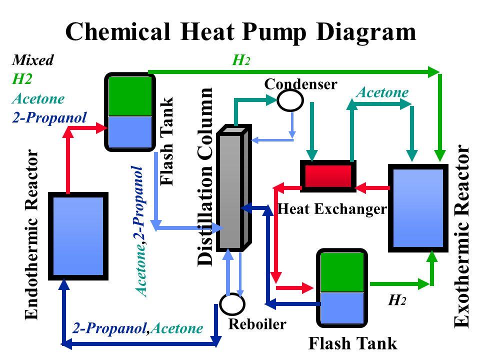 Chemical Heat Pump Members Yong Su Kim John Usher Ppt Download