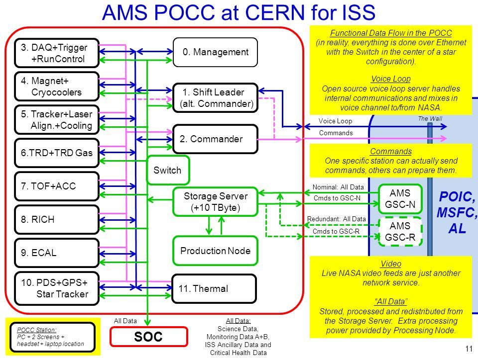 1 AMS-02 POCC & SOC MSFC, 9-Apr-2009 Mike Capell Avionics