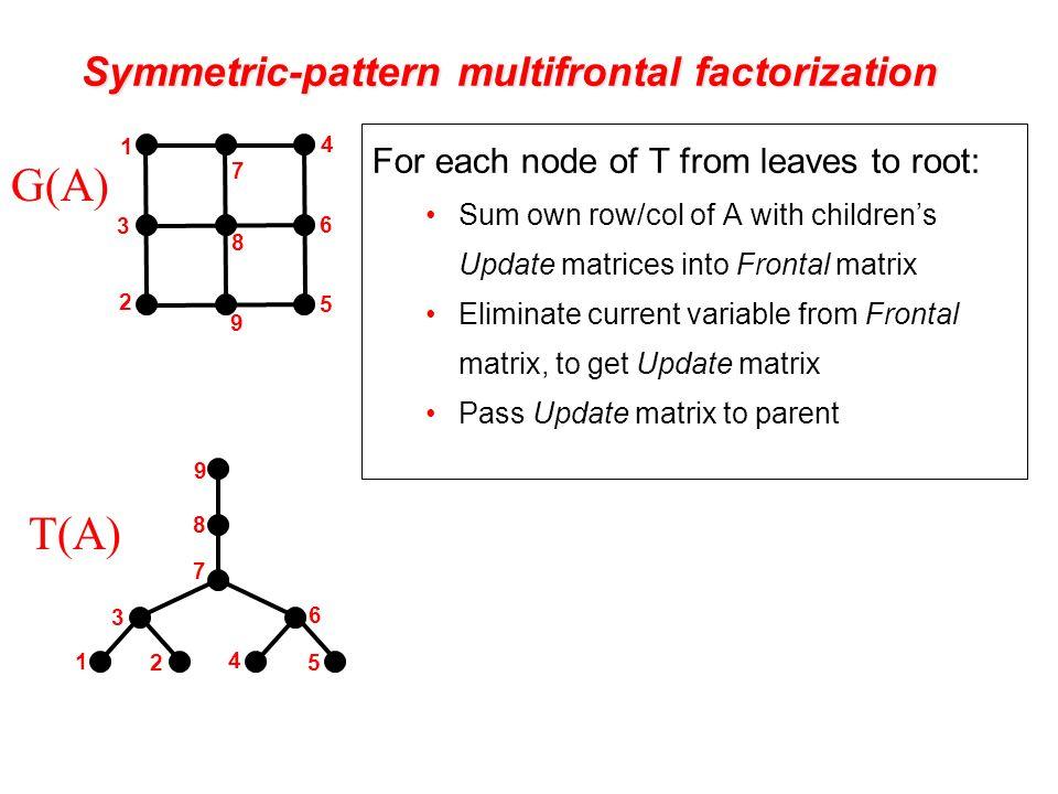Symmetric-pattern multifrontal factorization T(A) G(A) - ppt