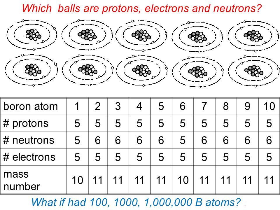 Subatomic Heavyweights Isotopes Of Atoms Boron Atom Protons