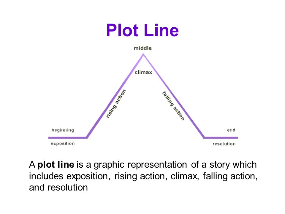 april raintree storyline plot What happens in the beginning of your story (conflict) that forces your character into his journey for the rest of the novel now that you have your hook set and your reader is dying to know what is going on, the next critical point to establish in your novel is the first plot point.