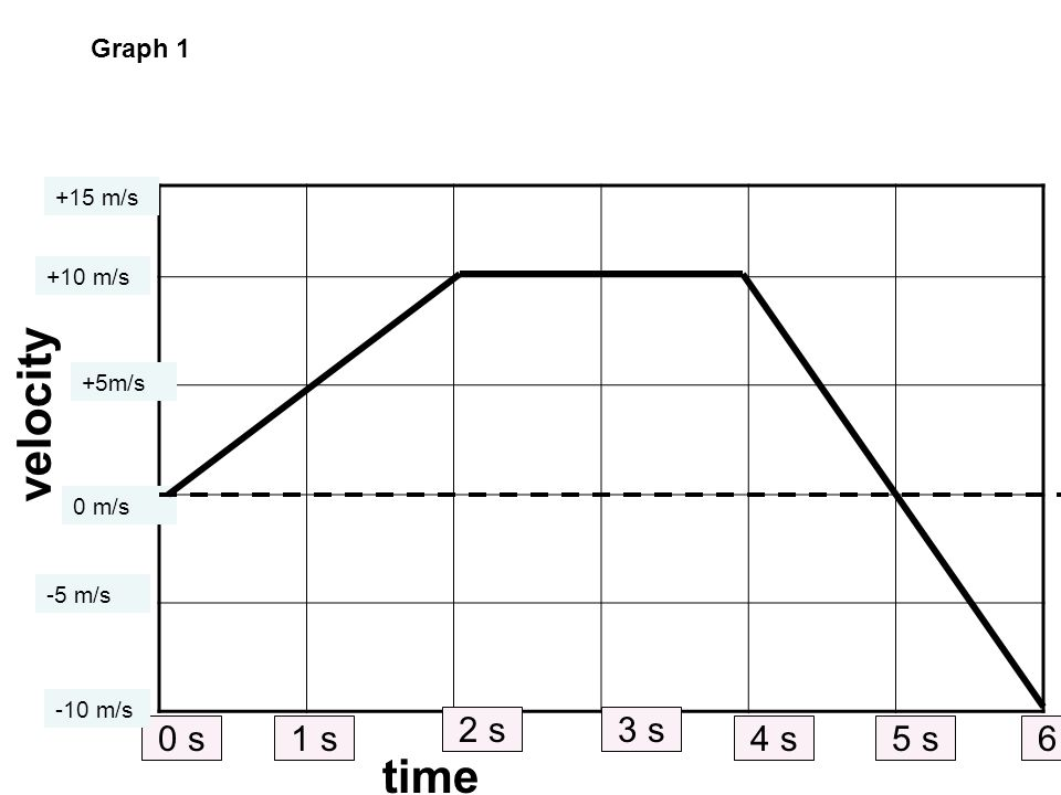 Velocity Vs Time Graph Calculating The Slope Acceleration Ppt