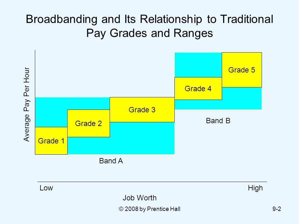 Pay Grade Diagram - DIY Enthusiasts Wiring Diagrams •