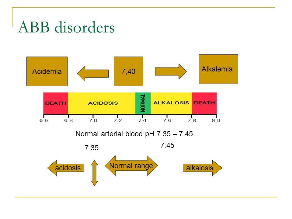 Basics Of Acid Base Balance Naveed Aslam Md Consultant