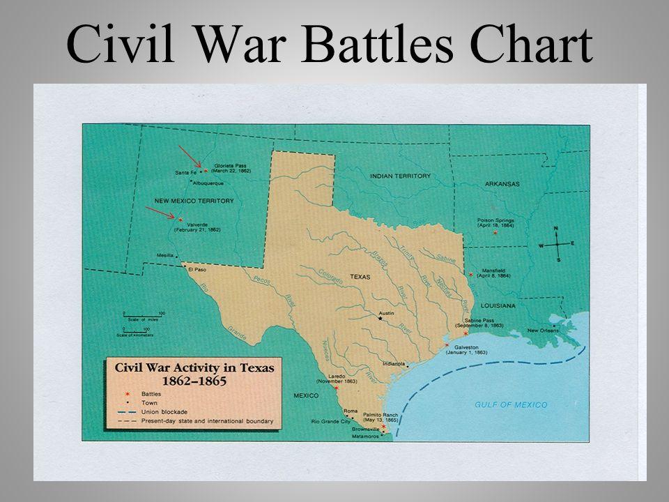 1 Civil War Battles Chart