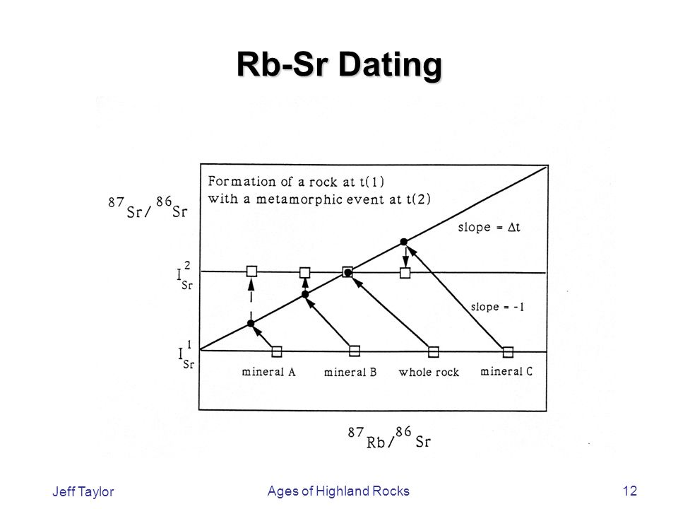 Rb sr age dating geology