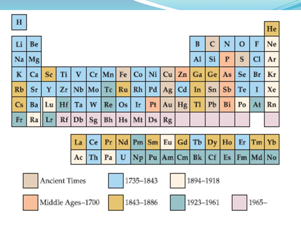 How does the periodic table look like i groupfamily vertical 5 how does the periodic table urtaz Images