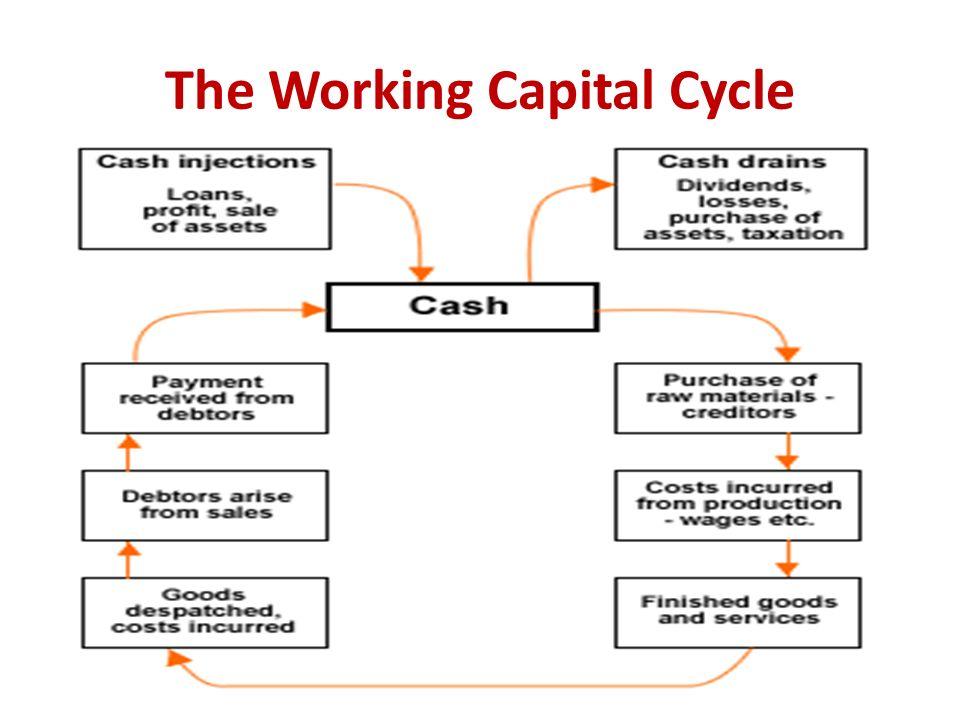 working capital balance sheet