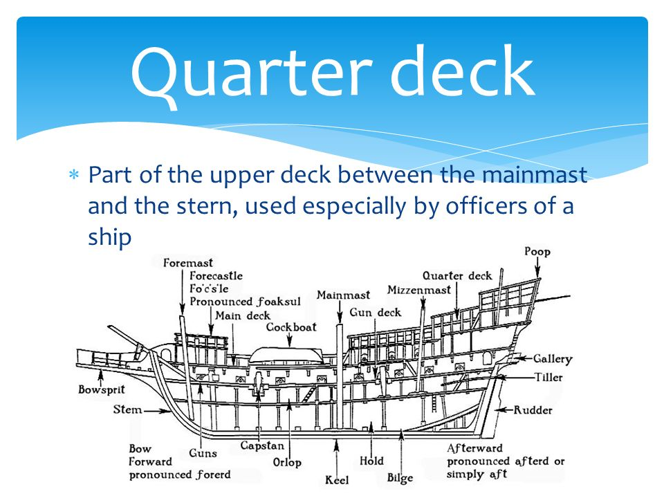 Nautical Terminology Part two Titanic Unit – 7 th Grade