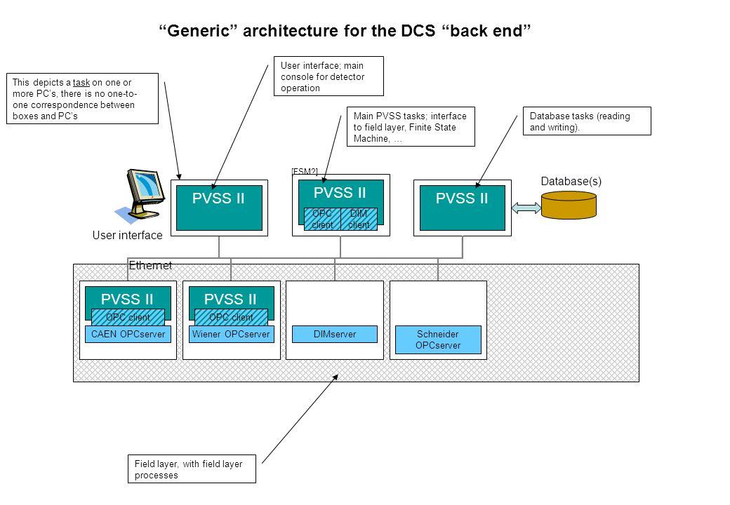 E Ethernet C CAN bus P Profibus HV HV cables LV LV cables (+