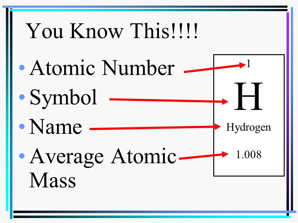 Objectives 19 1 distinguish periods and rows on the periodic table 2 atomic number symbol name average atomic mass you know this 1 h hydrogen 1008 urtaz Image collections
