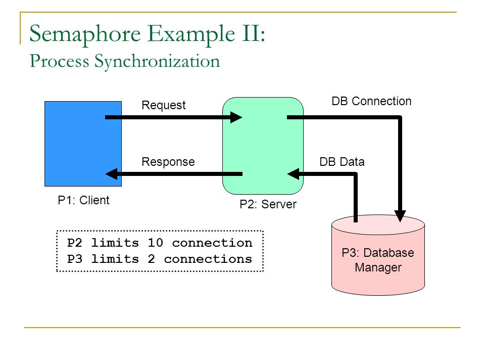 Process Synchronization I CPE Operating Systems - ppt download