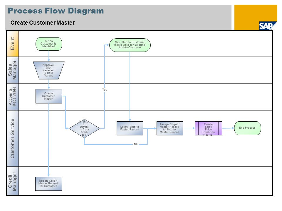 create customer master sap best practices baseline package canada rh slideplayer com Service Level Management Process Flow process flow chart best practices