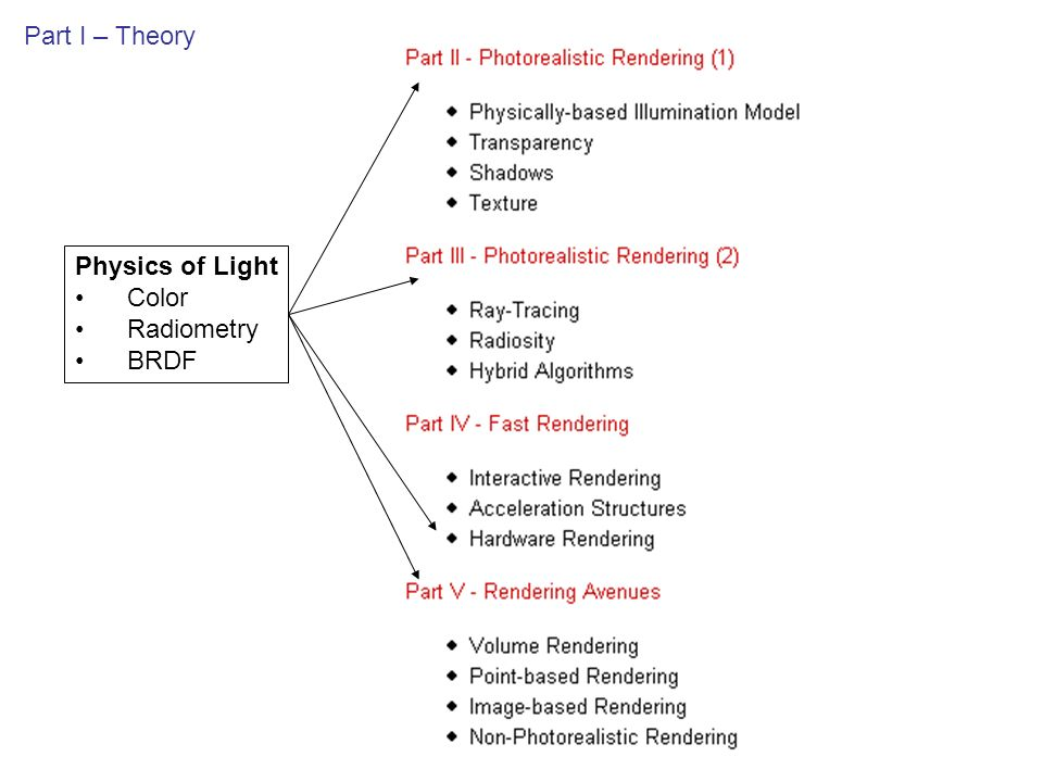 Illumination Study of how different materials reflect light