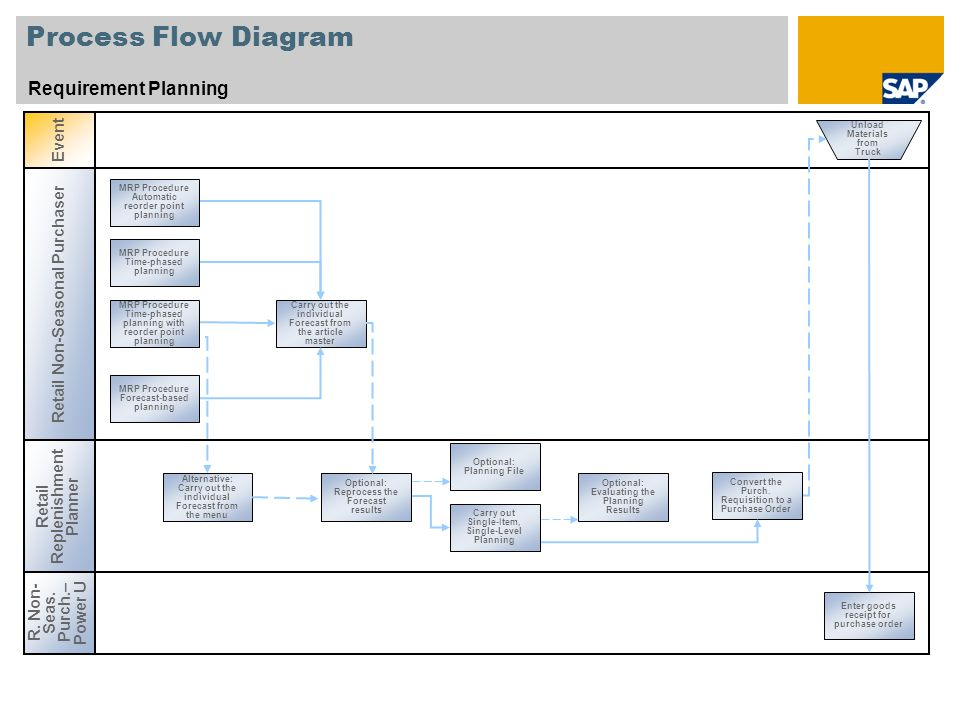 Mrp Workflow Diagram - Today Diagram Database