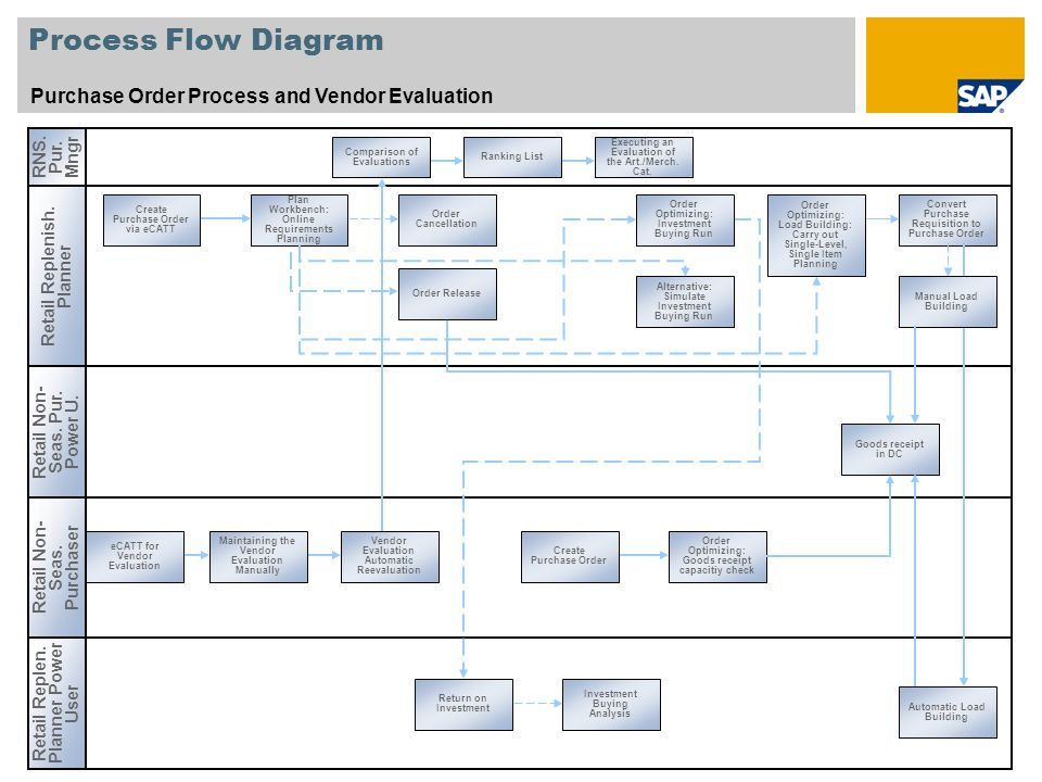 6 process flow diagram purchase