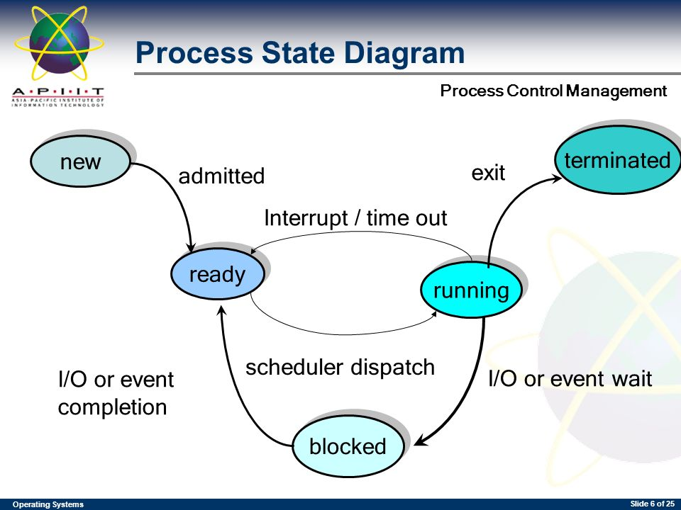 Process Control Management Prepared By Dhason Operating Systems