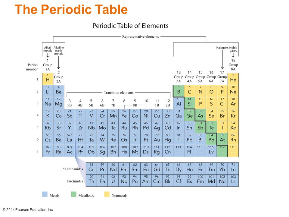 Chapter 4 lecture basic chemistry fourth edition chapter 4 atoms and 9 2014 pearson education inc the periodic table urtaz