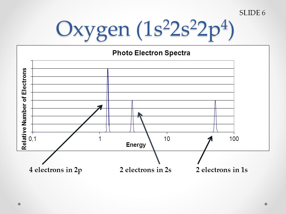 Photoelectron Spectroscopy Pes Photoelectron Spectroscopy What Is Pes O Photoelectron Spectroscopy Analyzes The Kinetic Energy Distribution Of The Ppt Download