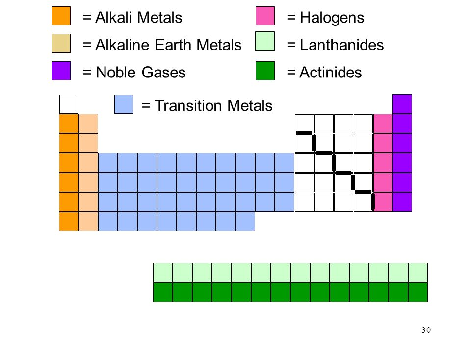 30 29 the modern periodic table main group representative elements a groups transition elements b groups all metals bottom rows inner transition