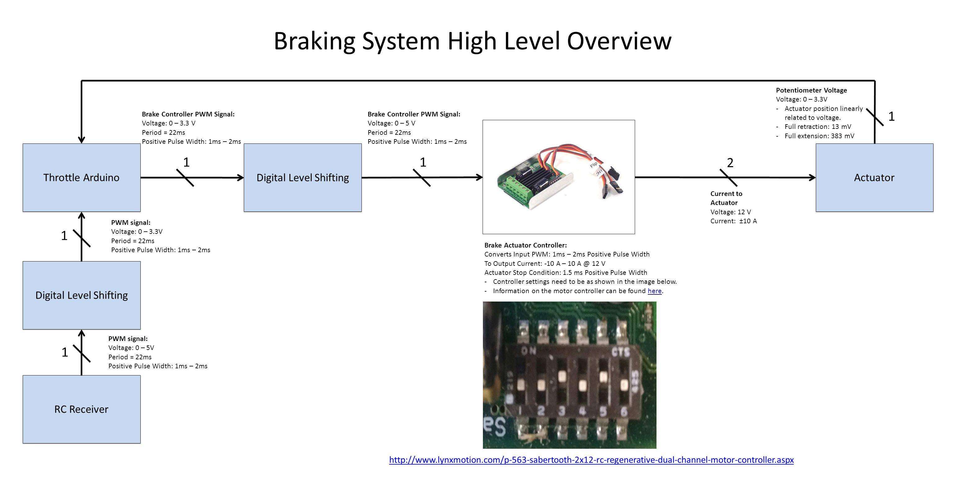 Throttle Arduino RC Receiver Stock Golf Cart Motor Controller Motor