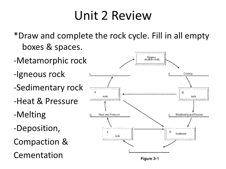 Do now 1 how much time outside of class did you spend studying for unit 2 review draw and complete the rock cycle fill in all empty boxes ccuart Image collections