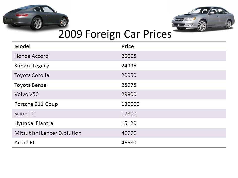 3 2009 Foreign Car Prices Modelprice Honda Accord26605