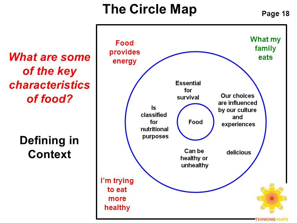 Page 18 The Circle Map What Are Some Of Key Characteristics Food