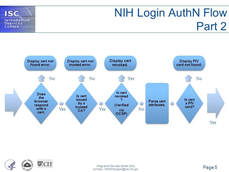 Using PIV Cards with NIH Login Chris Leggett NIH Login