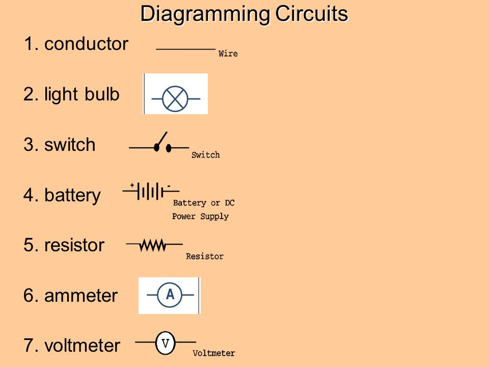 Circuits. Diagramming Circuits 1. conductor 2. light bulb 3. switch ...