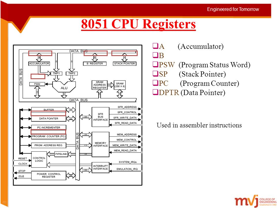 Subject name microcontroller subject code 10es42 prepared by 54 8051 cpu registers a accumulator b psw program status word sp stack pointer pc program counter dptr data pointer used in ccuart Choice Image