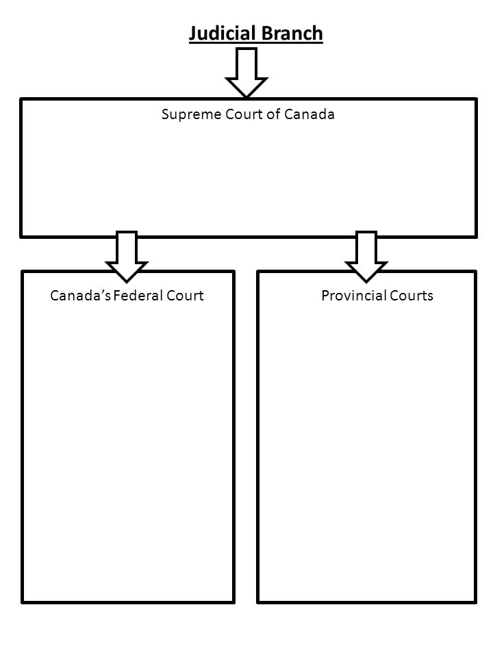 Canadian Government Flow Charts Pg Canadas Constitution Monarch Of