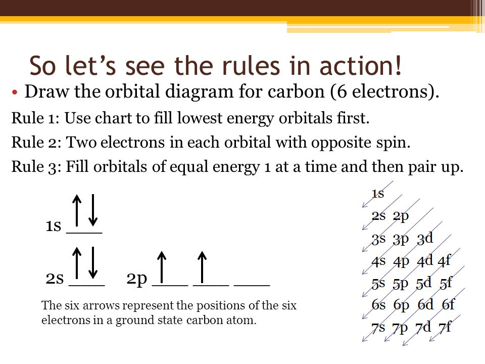 slide_15 orbital diagrams and electron configurations vocabulary 1 electron