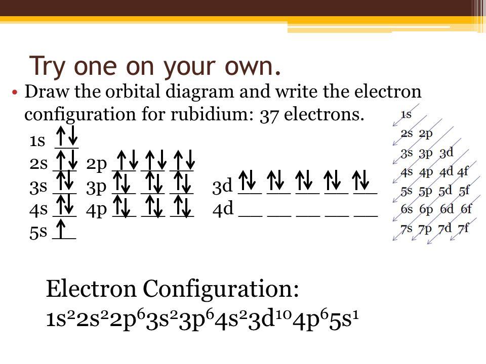 Rubidium Electron Configuration Orbital Diagram Custom Wiring