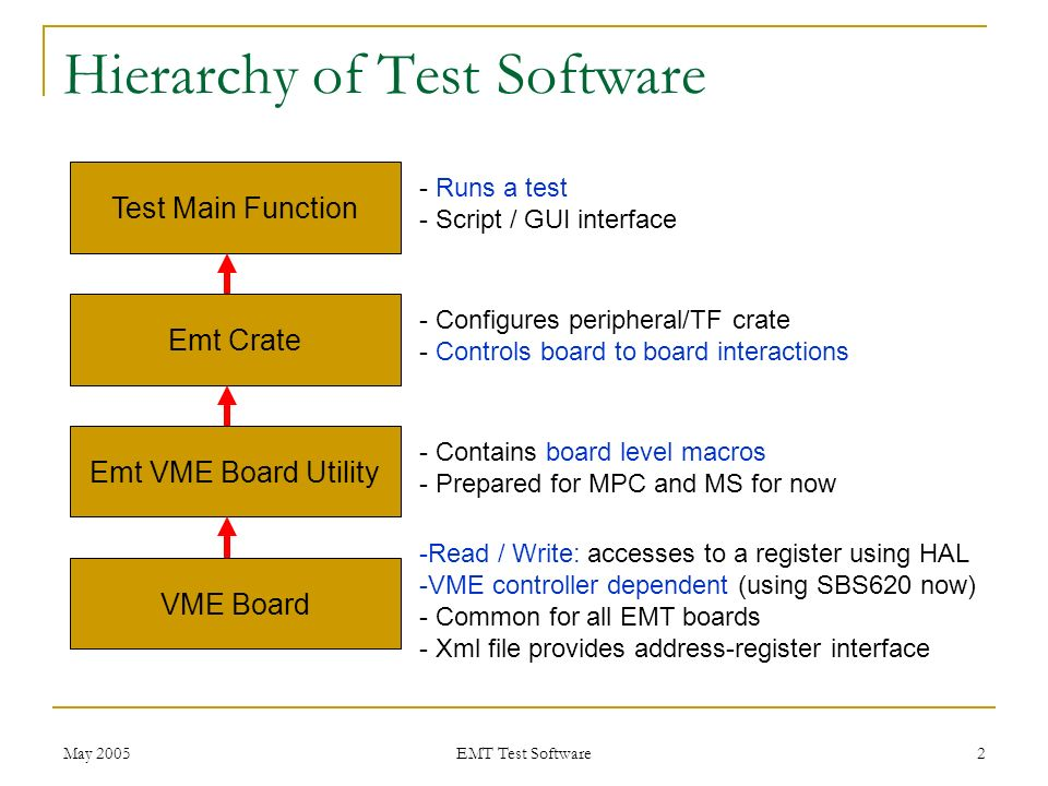 Test Software for EMT Paul Padley Rice University May, ppt download