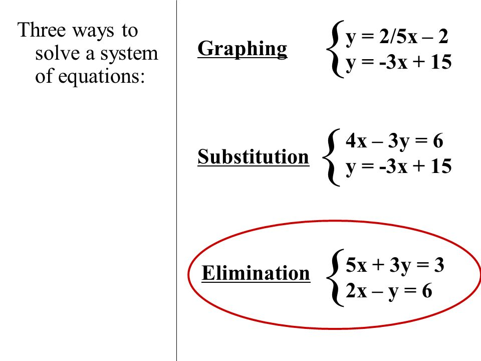 Solving Systems of Equations by Elimination Name: Pd Algebra