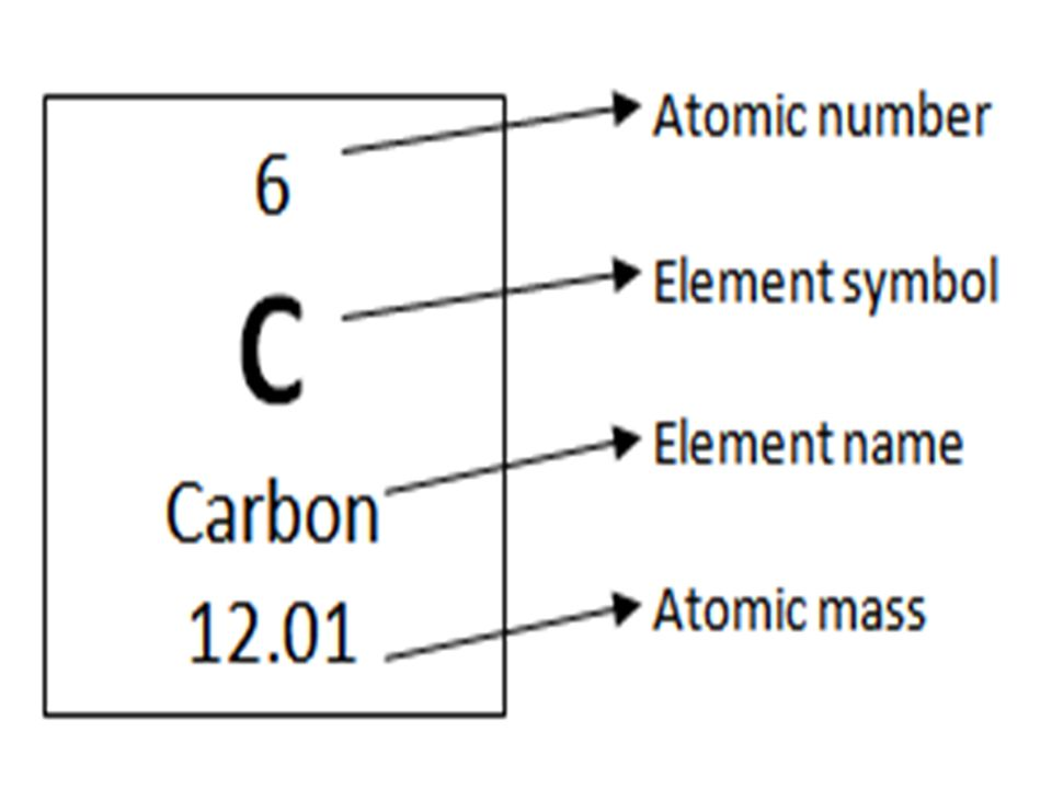 atomic structure notes page 107 of protons in nucleus and the Atomic Symbol Diagram at Element Box Diagram