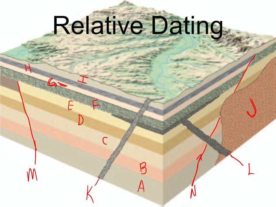 Rock units relative dating